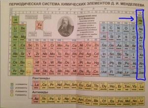 Благородные газы в периодической системе