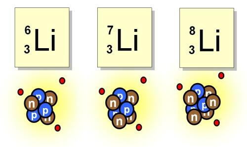 Изотопы лития