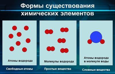 Формы существования химических элементов