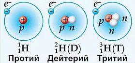 izotopy-vodoroda