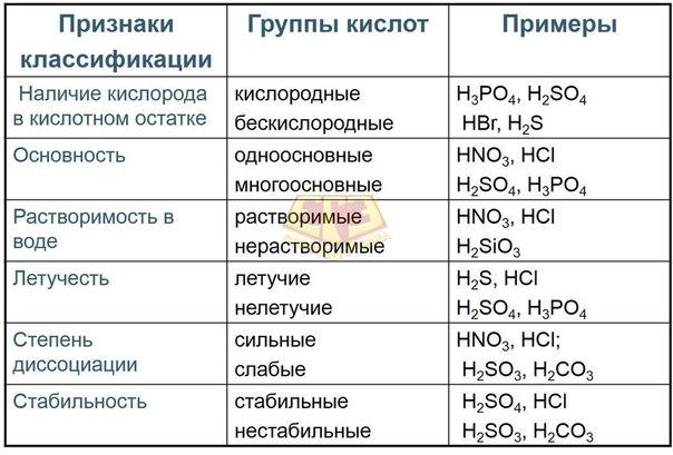 klassifikaciya-kislot