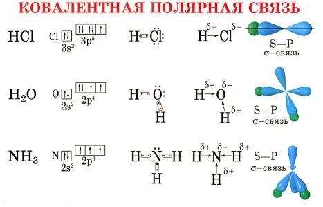 kovalentnaya-polyarnaya-svyaz