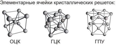 Кристаллические решётки металлов