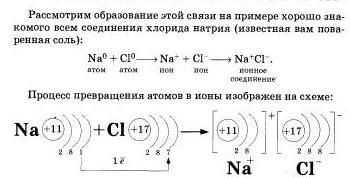 mexanizm-obrazovaniya-ionnoj-svyazi