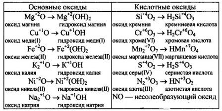 Соответствие оксидов гидроксидам