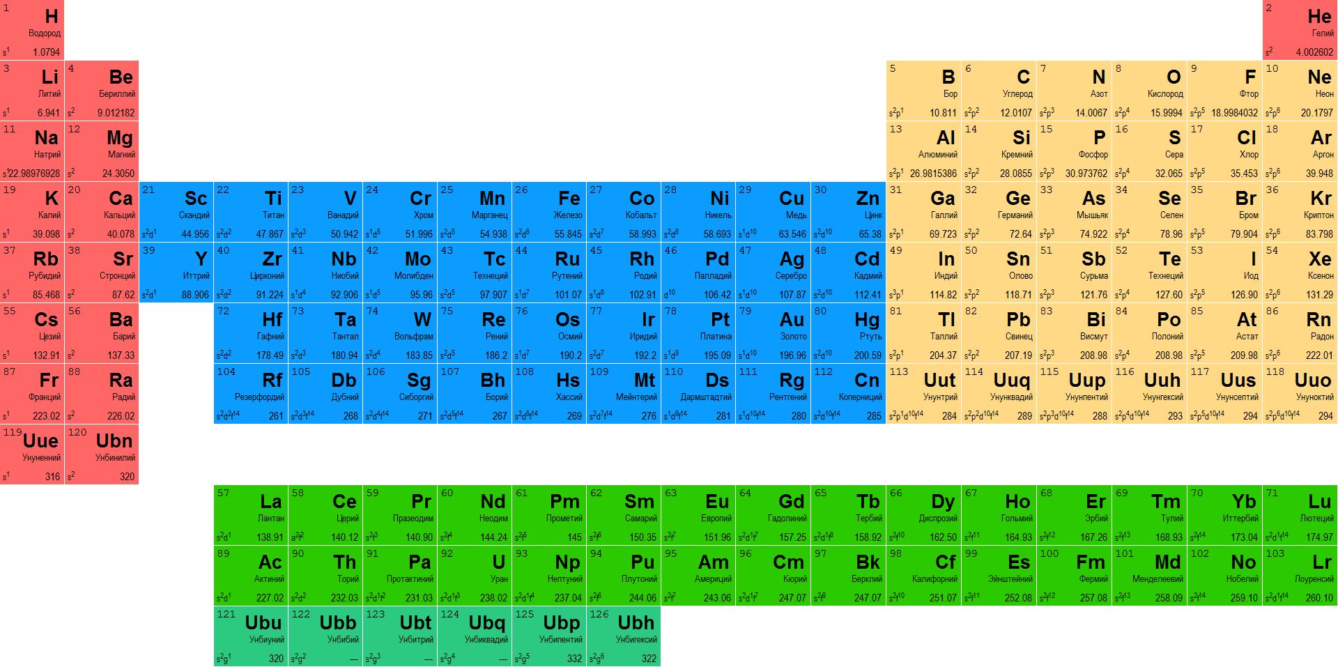 20 расписанных элементов в таблице менделеева