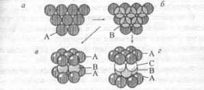 Укладка атомов металлов
