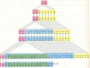 Формы периодической системы химических элементов 3