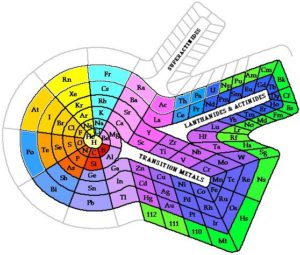 Формы периодической системы химических элементов 4