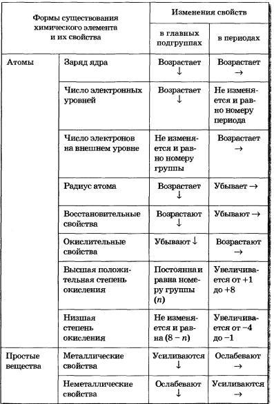 Характер изменения свойств элементов в периодах и группах