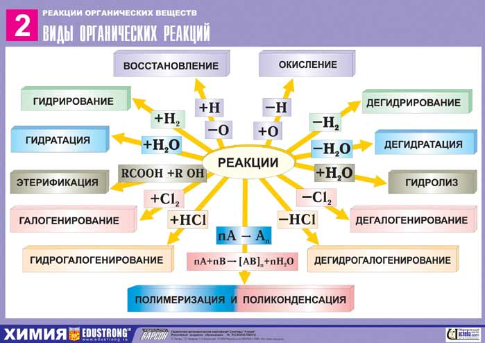 vidy-organicheskix-reakcij