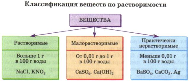 klassifikaciya-veshhestv-po-rastvorimosti