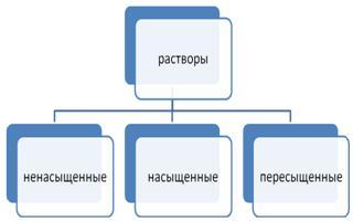 klassifikaciya-rastvorov1