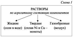 klassifikaciya-rastvorov2