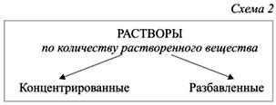 klassifikaciya-rastvorov3
