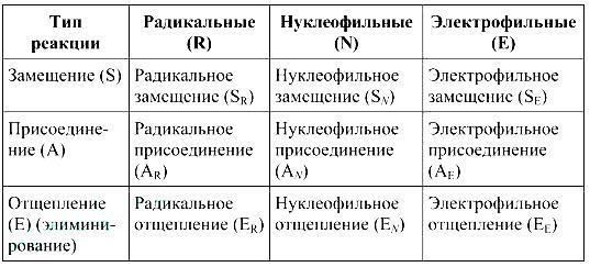 klassifikaciya-ximicheskix-reakcij-organicheskix