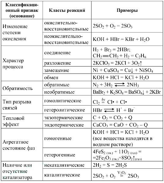 klassifikaciya-ximicheskix-reakcij-primery