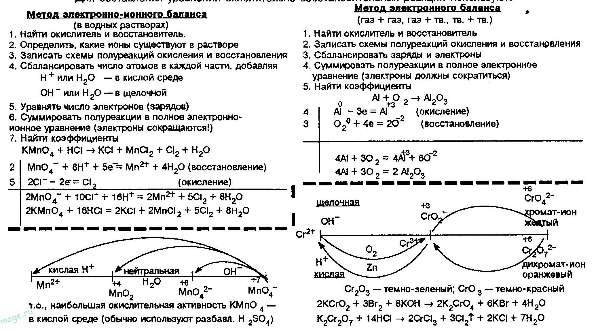 metod-balansa-i-polureakcij