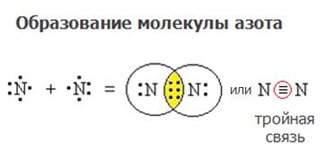 obrazovanie-molekuly-azota-1