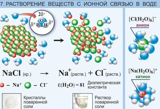 rastvorenie-veshhestv-s-ionnoj-svyazyu