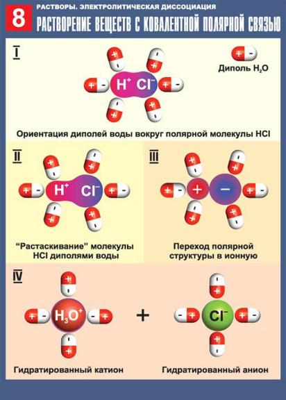 rastvorenie-veshhestv-s-kovalentnoj-polyarnoj-svyazyu