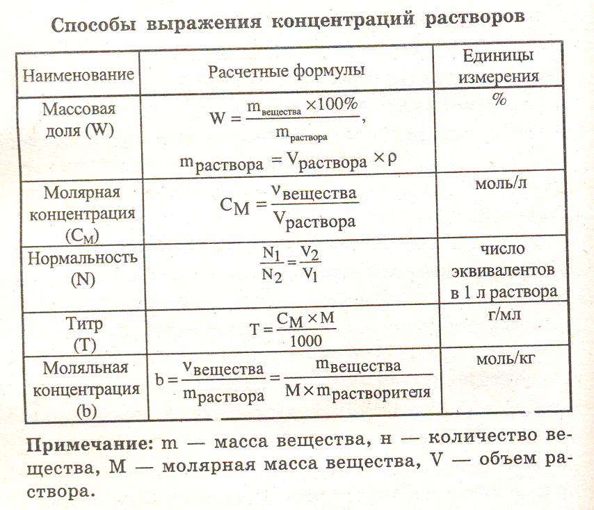 sposoby-vyrazheniya-koncentracij