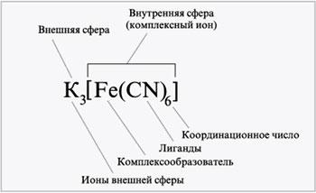 stroenie-kompleksov