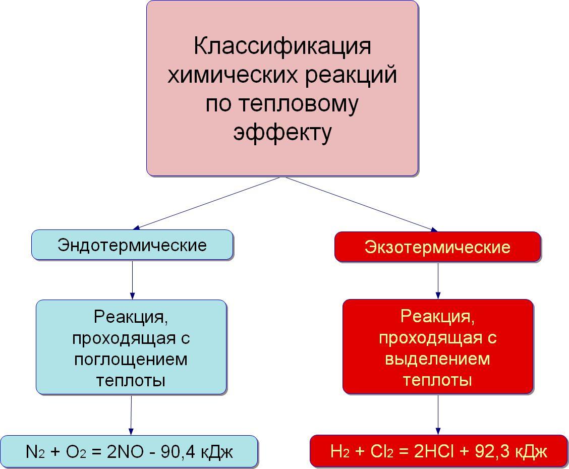 teplovoj-effekt-ximicheskix-reakcij