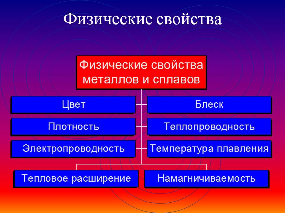 fizicheskie-svojstva-metallov