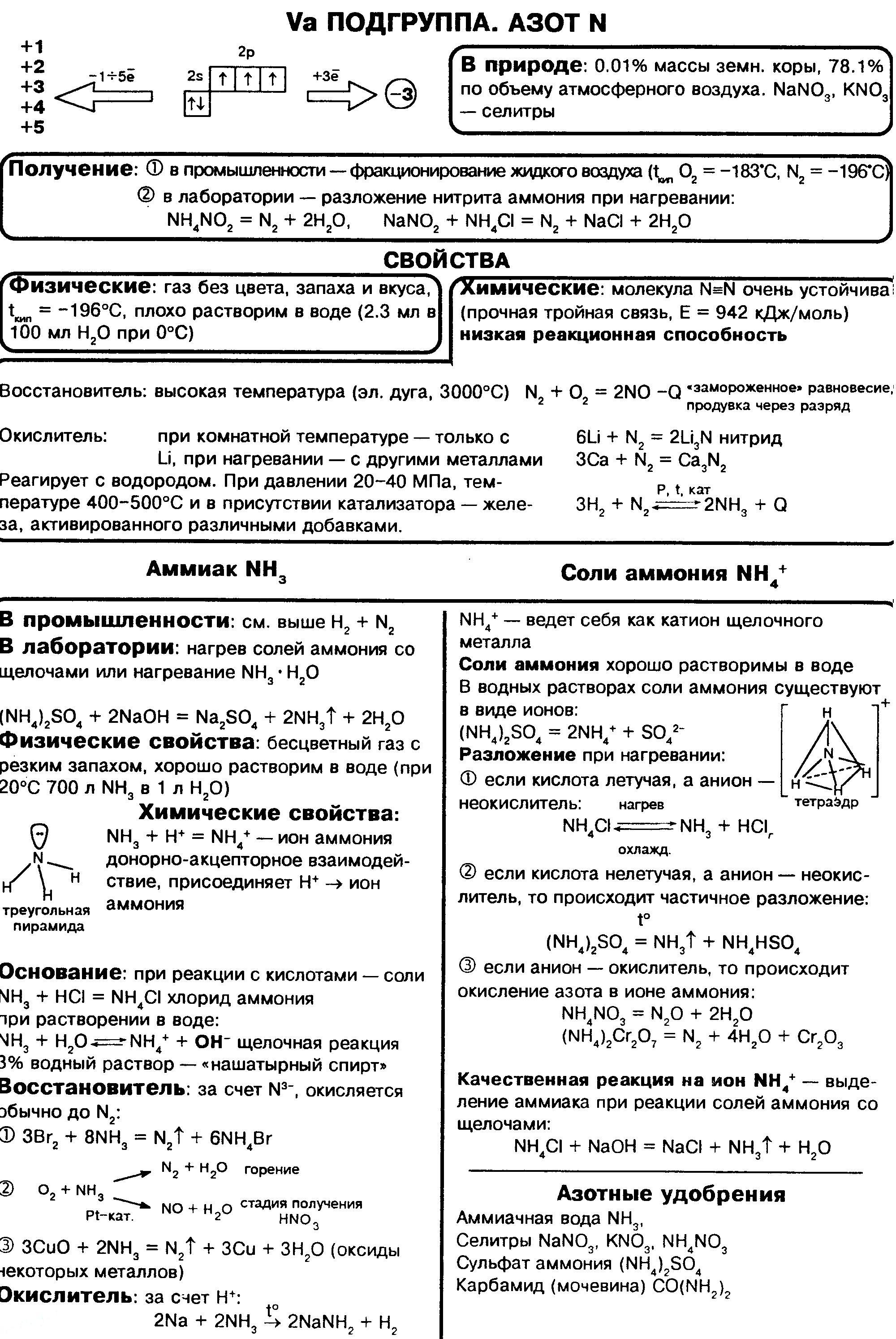 azot-ammiak-soli-ammoniya