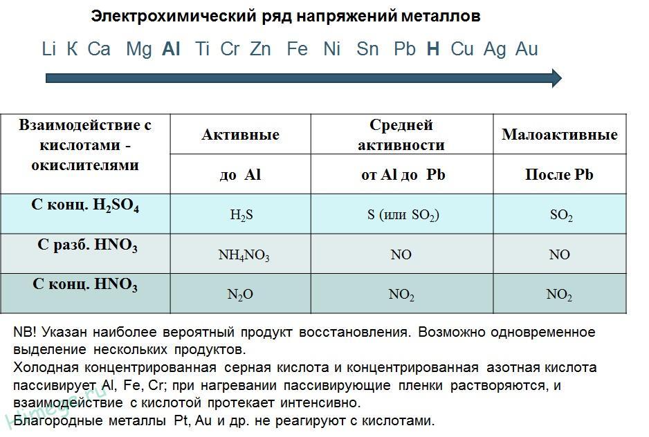 vzaimodejstvie-metallov-s-kislotami-okislitelyami1