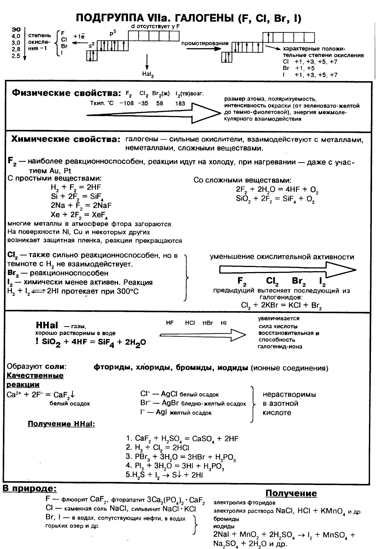 galogeny-f-cl-br-i-ximicheskie-svojstva-poluchenie