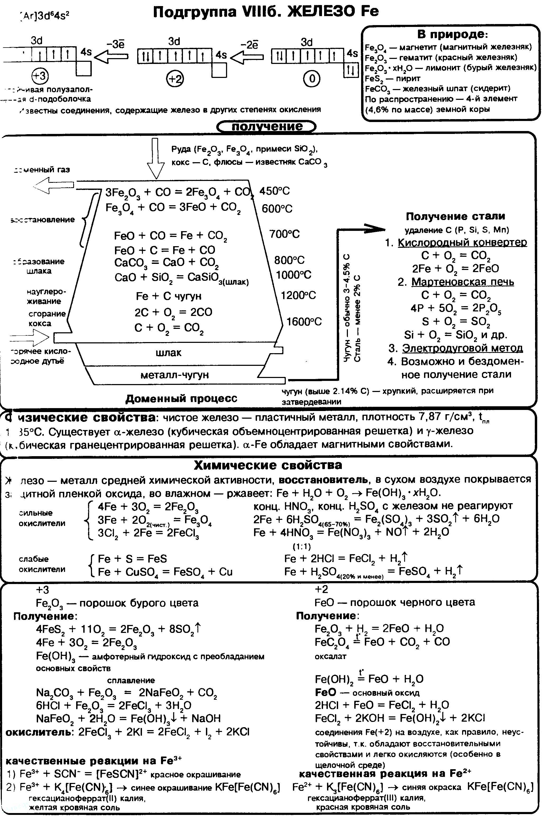zhelezo-oksid-gidroksid-zheleza-kachestvennye-reakcii-na-iony-zheleza