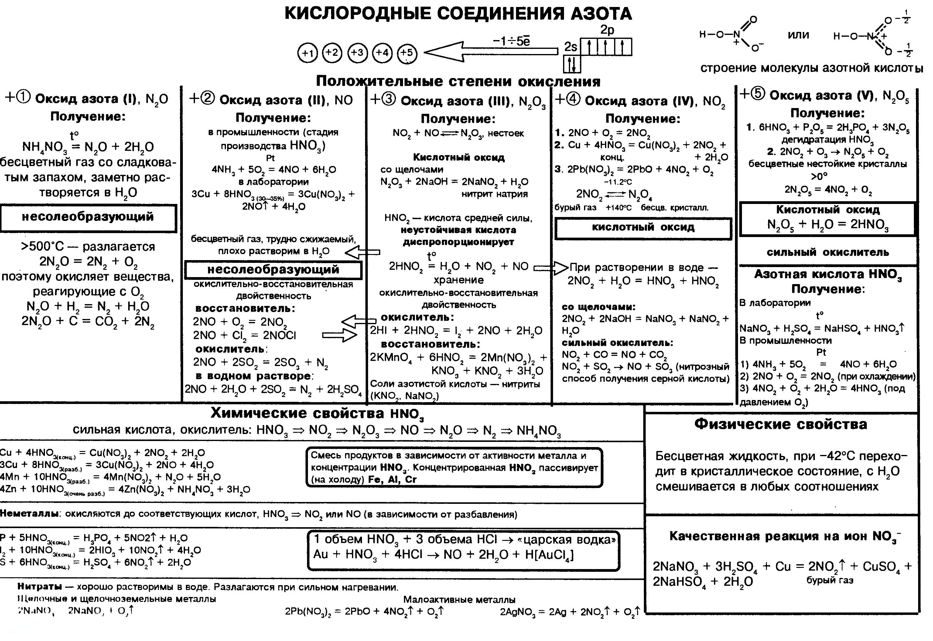 kislorodosoderzhashhie-soedineniya-azota