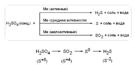 koncentrirovannaya-sernaya-kislota-s-metalli
