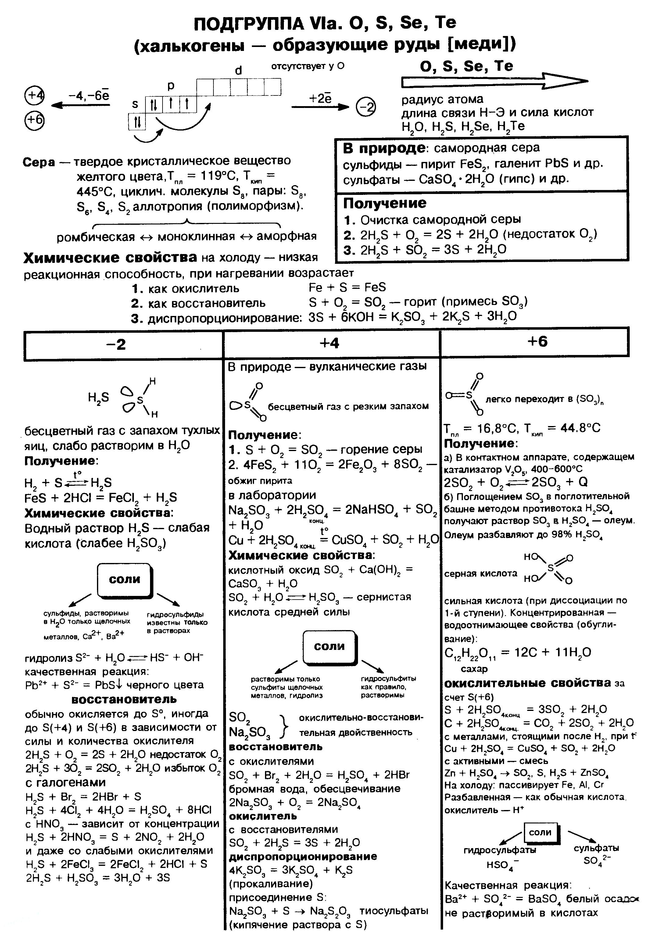 sera-ximicheskie-svojstva-poluchenie-via-gruppa