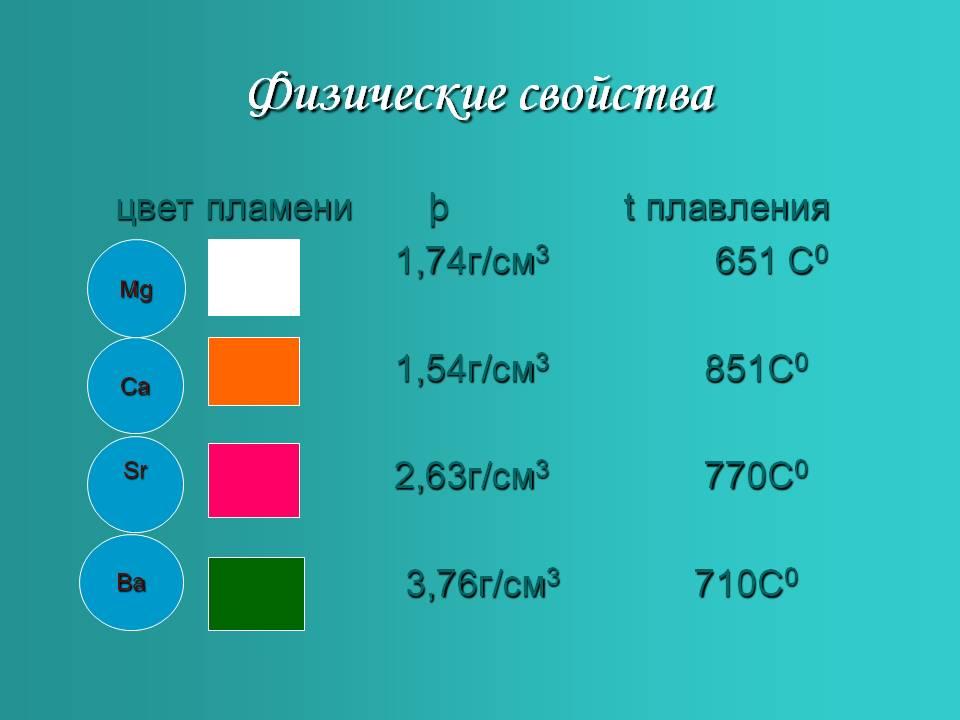 fizicheskie-svojstva-elementov-iia-gruppy