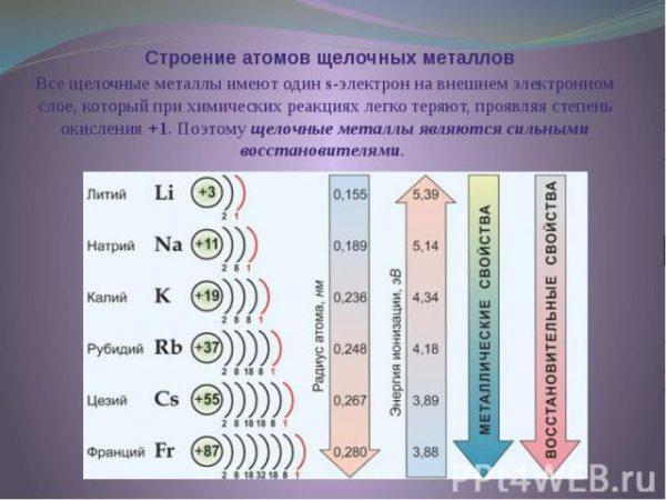 Щелочные металлы - это элементы главной подгруппы i группы периодической системы химических элементов д и