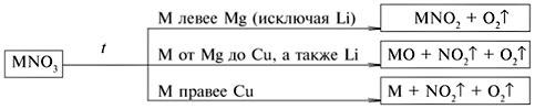 razlozhenie-nitratov