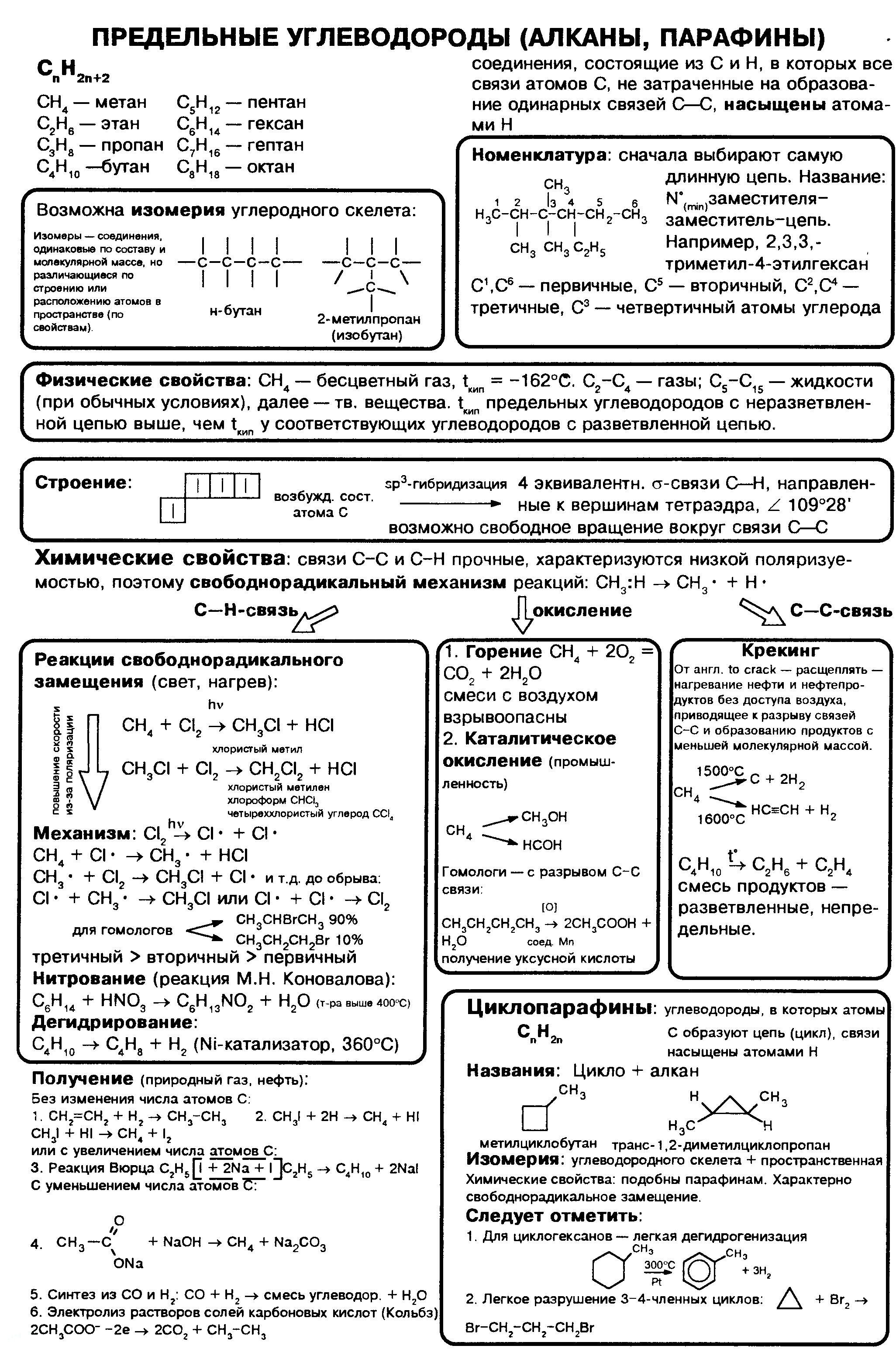 alkany-nomenklatura-svojstva1