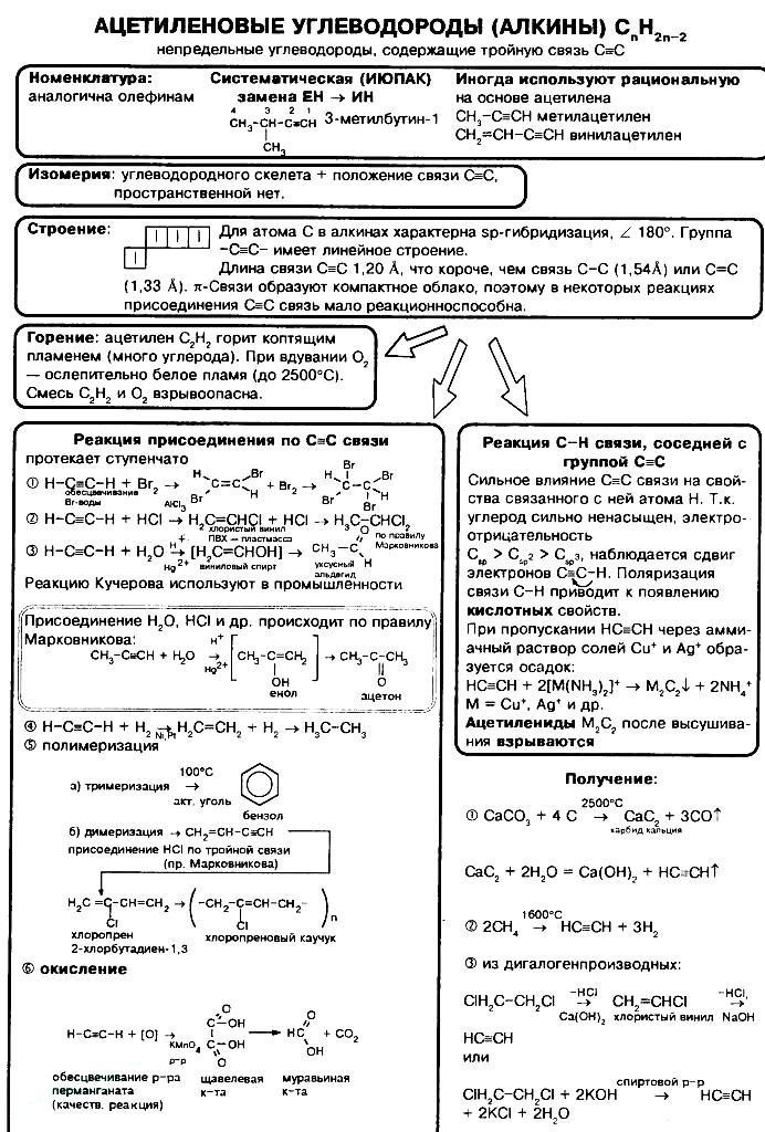 alkiny-nomenklatura-svojstva-692x1024