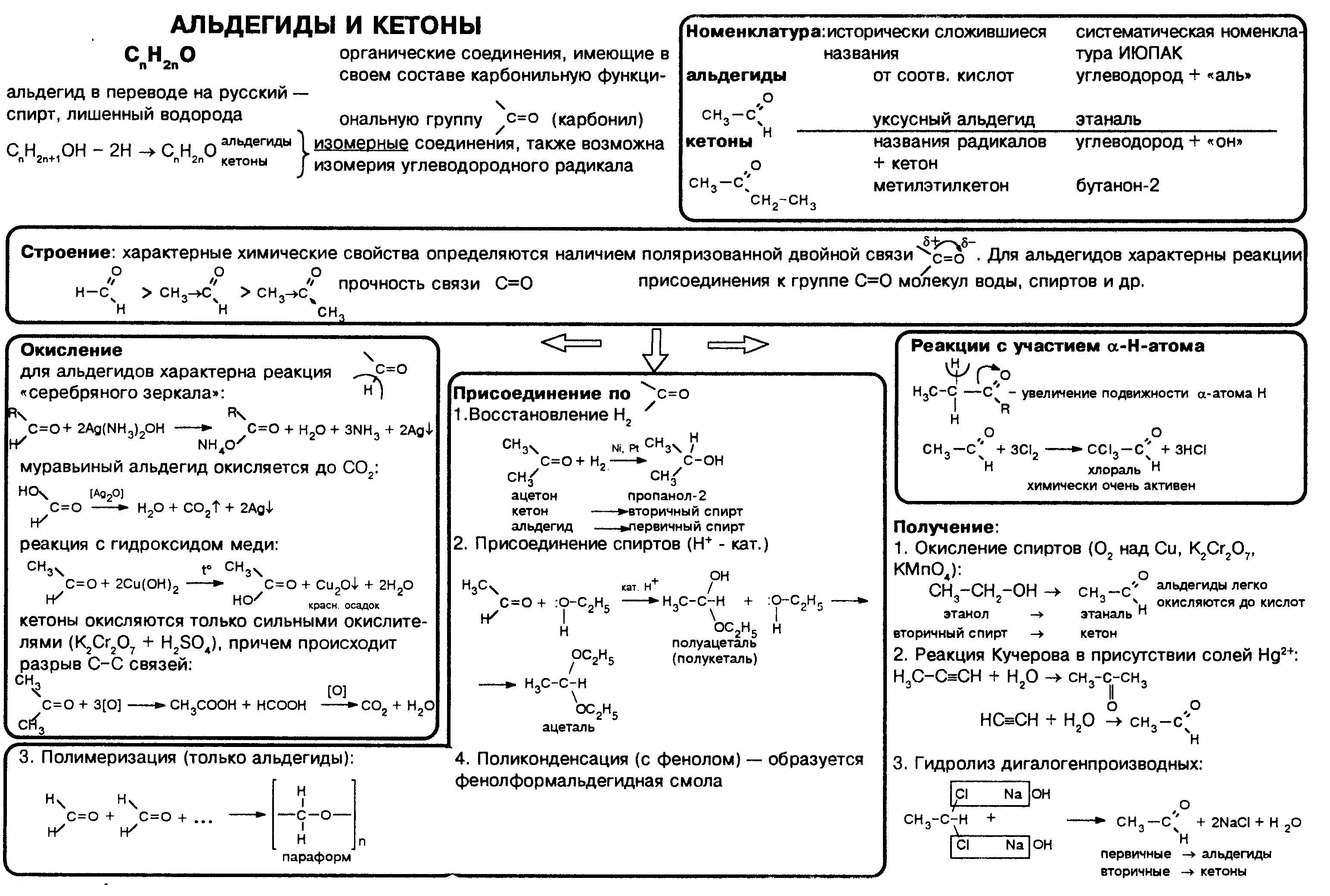 aldegidy-i-ketony-nomenklatura-poluchenie-svojstva