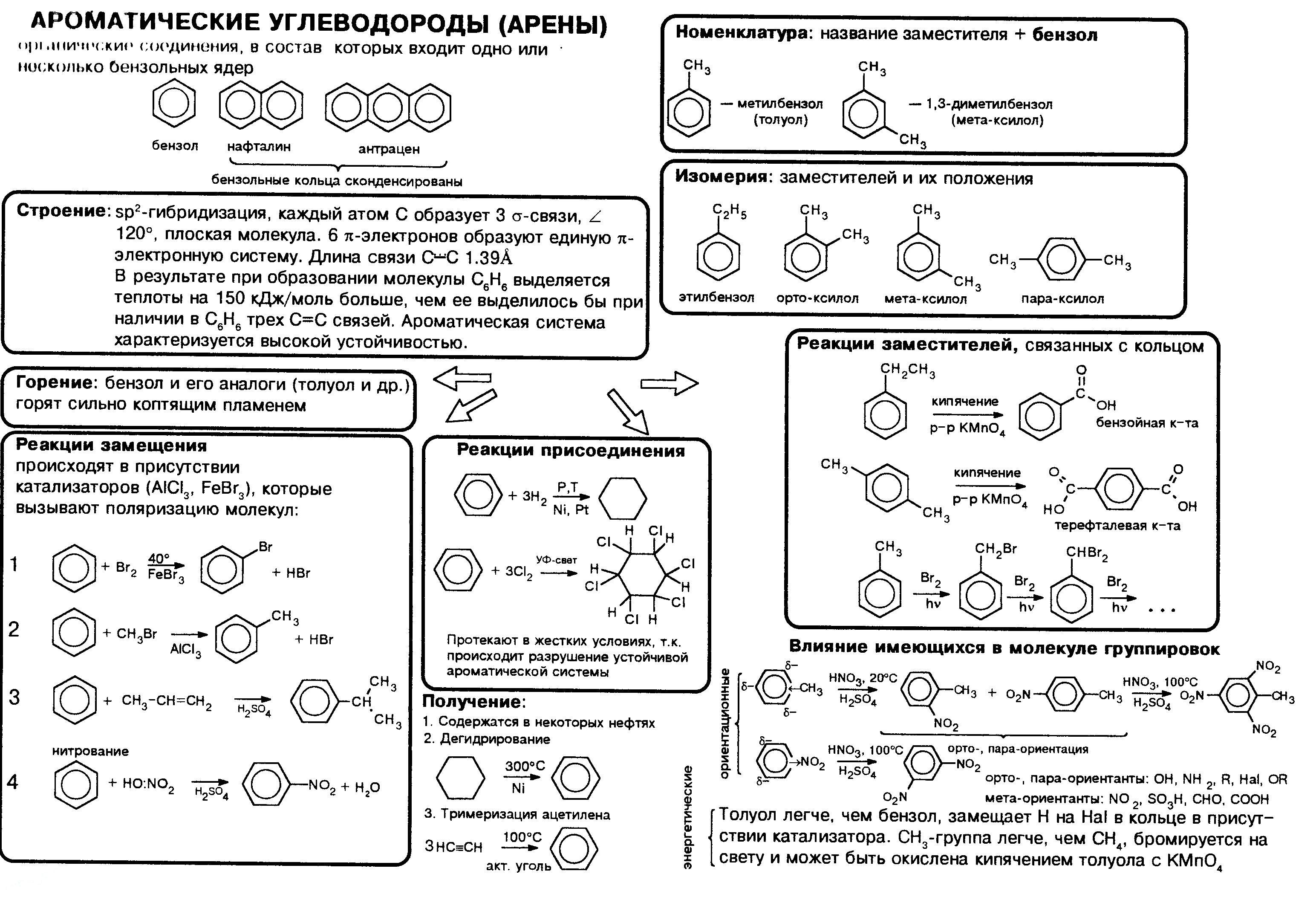 areny-aromaticheskie-uglevodorody-nomenklatura-svojstva