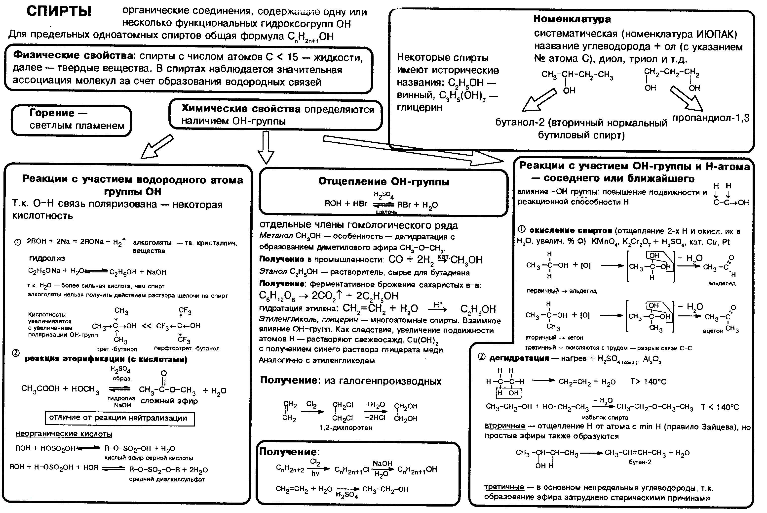 spirty-nomenklatura-poluchenie-svojstva1