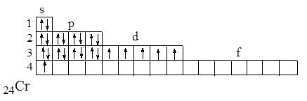 elektronnaya-konfiguraciya