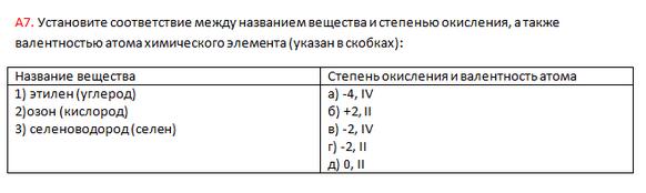 А7. Понятия и законы химии